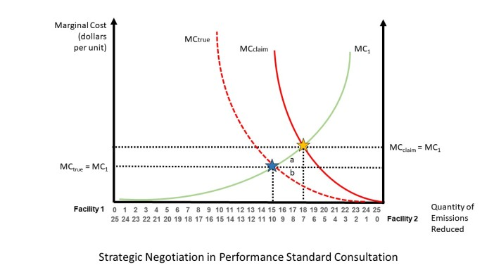 Strategic negotiation when setting performance standards